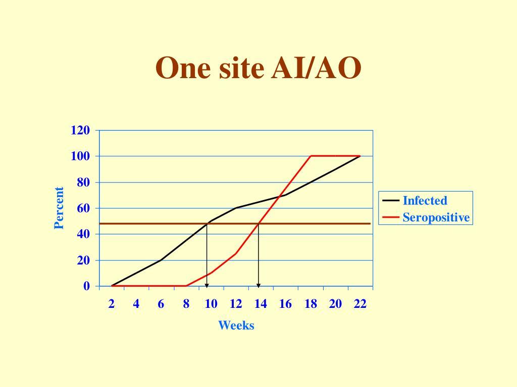One site AI/AO