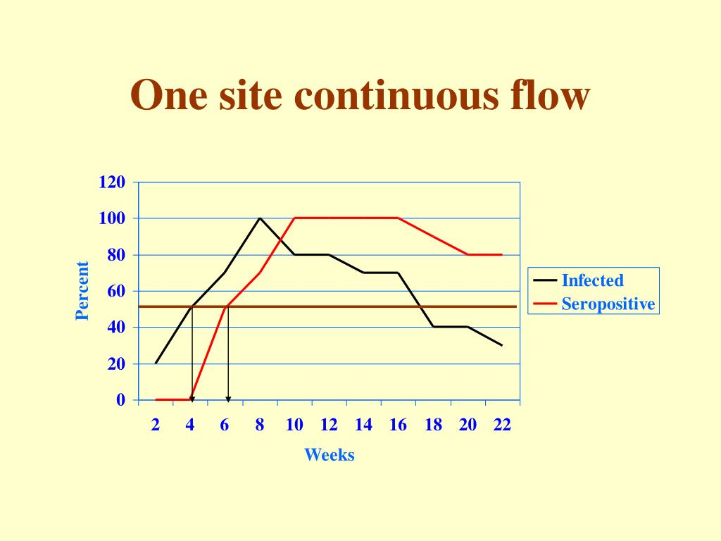 One site continuous flow