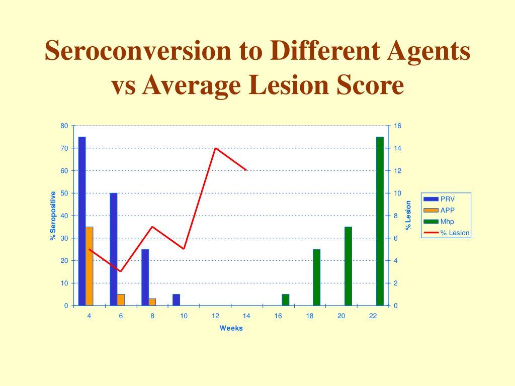 Seroconversion to Different Agents vs Average Lesion Score