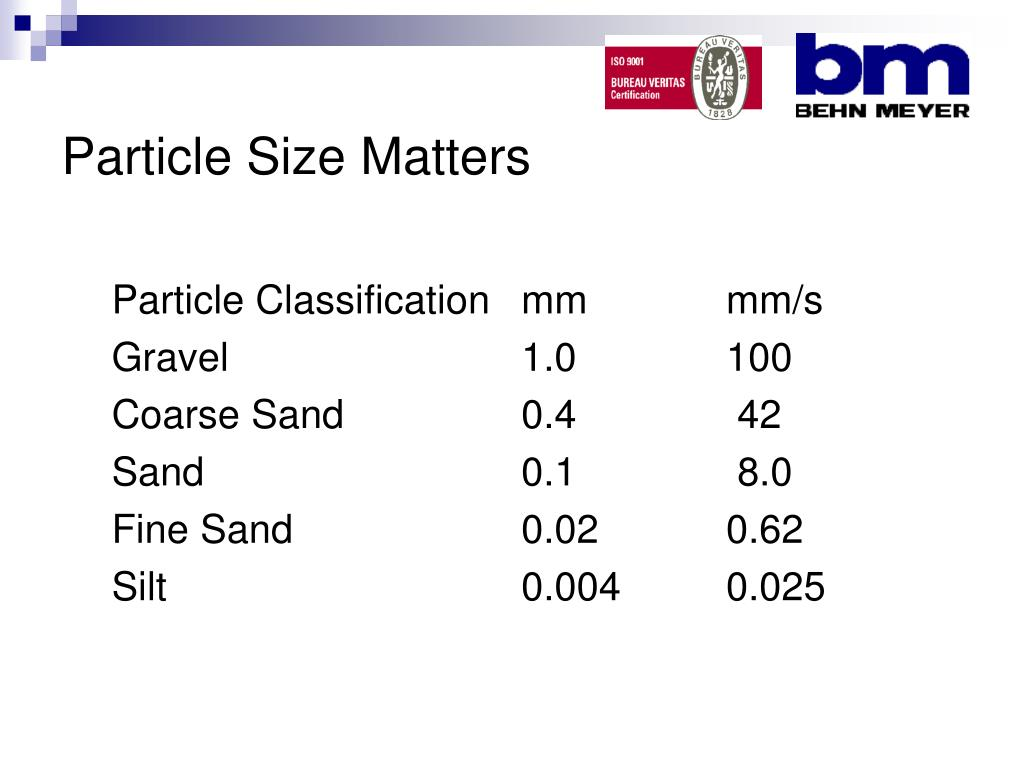 Particle Size Matters
