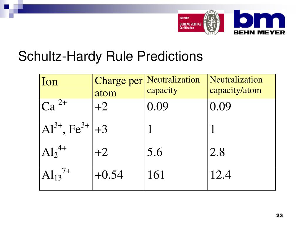 Schultz-Hardy Rule Predictions