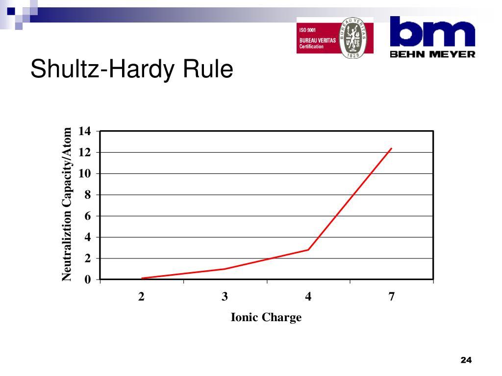 Shultz-Hardy Rule
