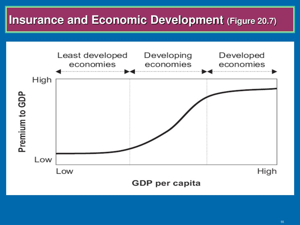 Insurance and Economic Development