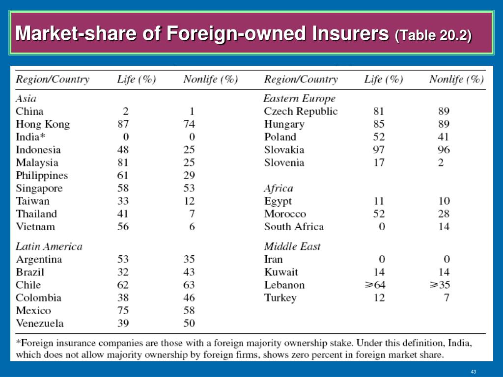 Market-share of Foreign-owned Insurers