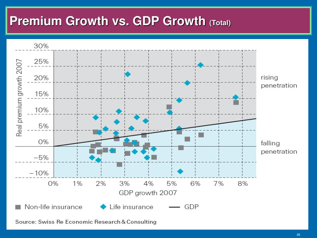 Premium Growth vs. GDP Growth