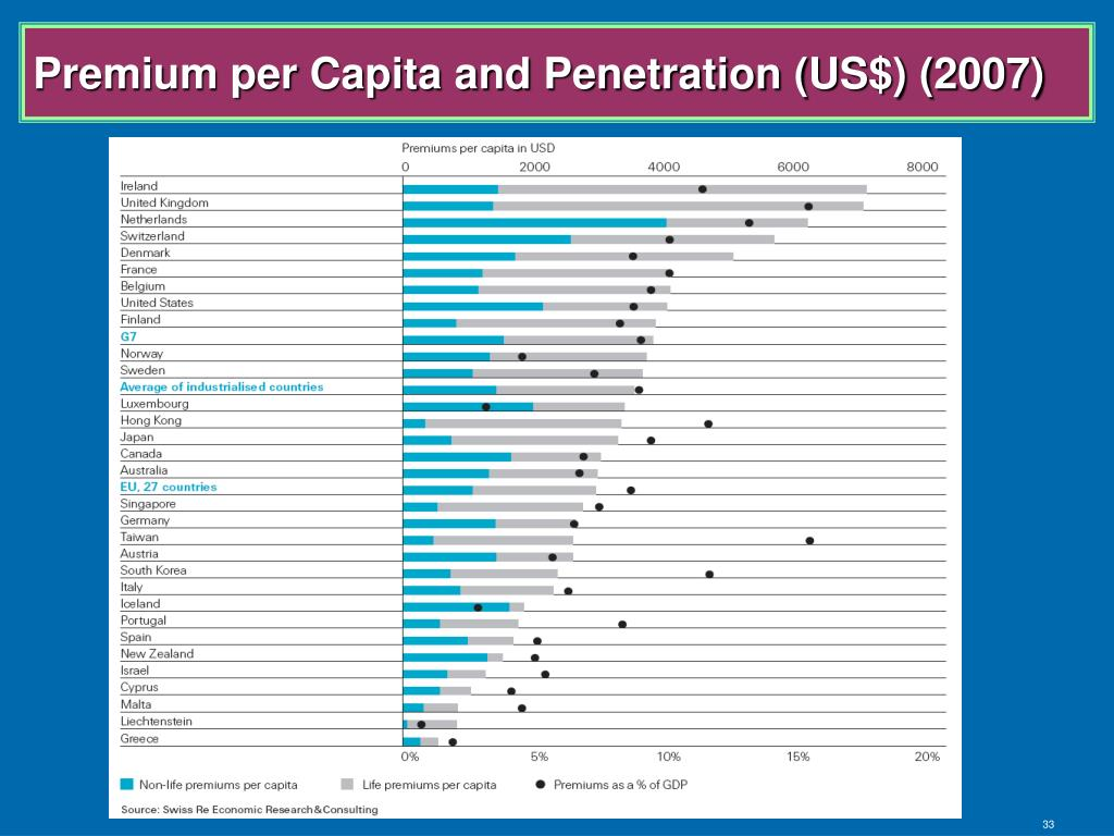 Premium per Capita and Penetration (US$) (2007)