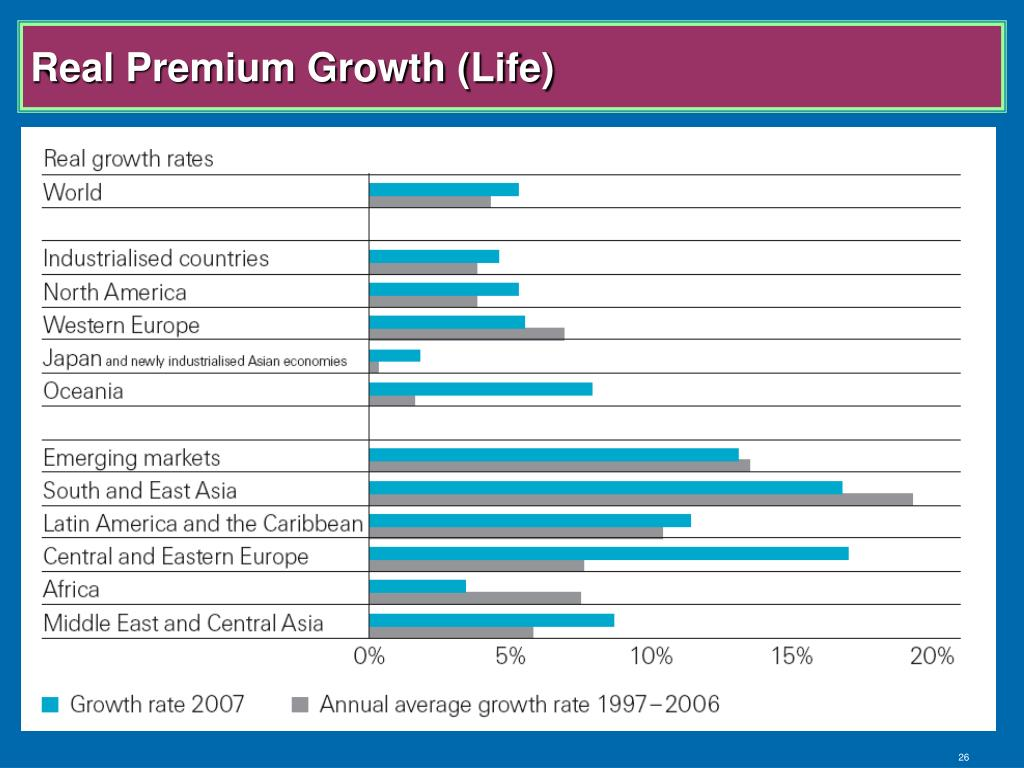 Real Premium Growth (Life)