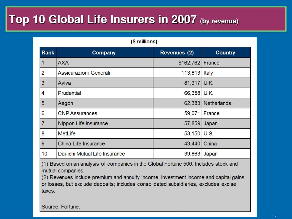 Top 10 Global Life Insurers in 2007