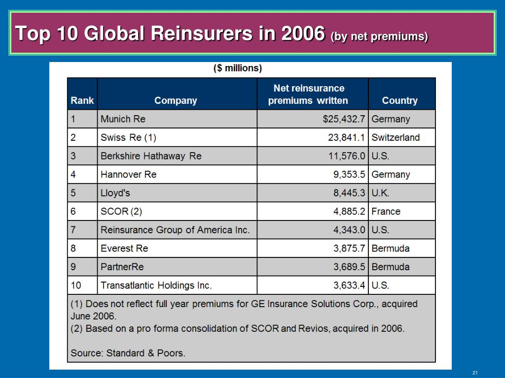 Top 10 Global Reinsurers in 2006