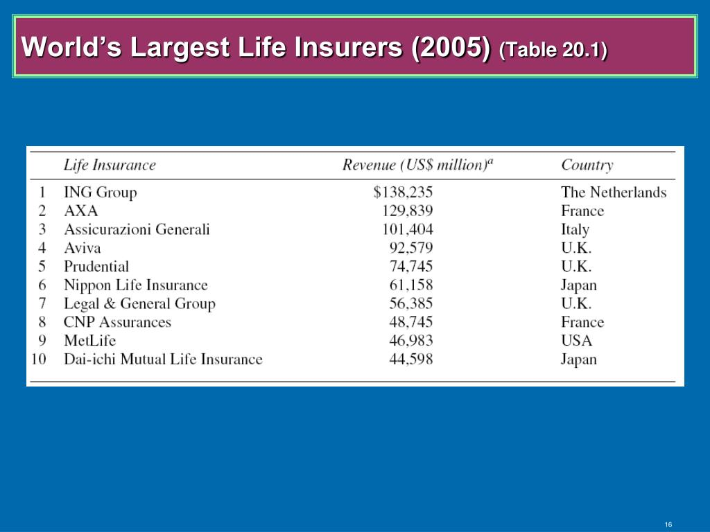 World's Largest Life Insurers (2005)