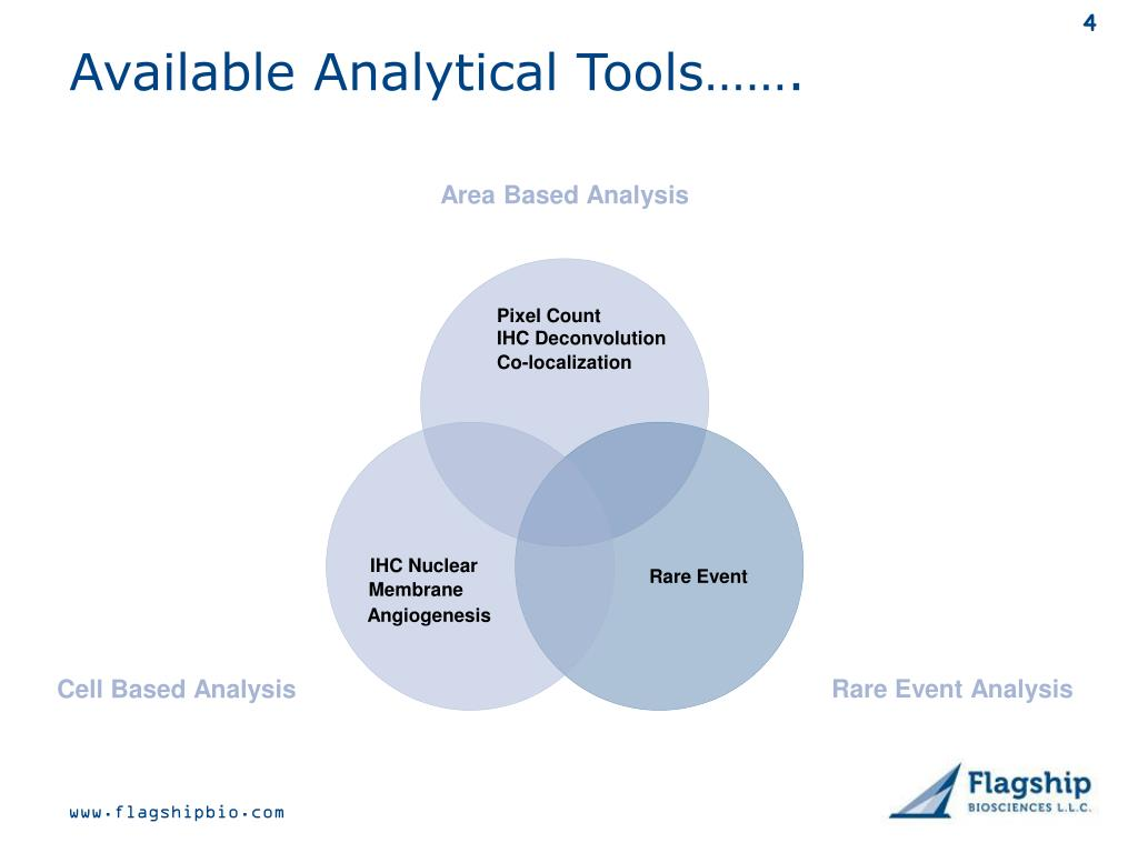 Available Analytical Tools…….
