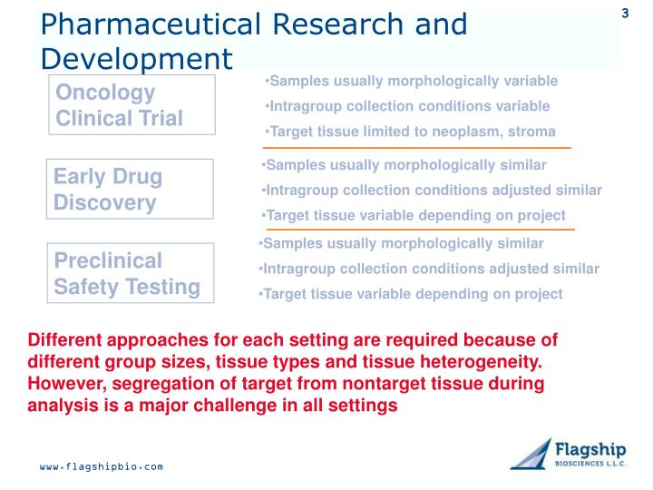 Pharmaceutical research and development l.jpg