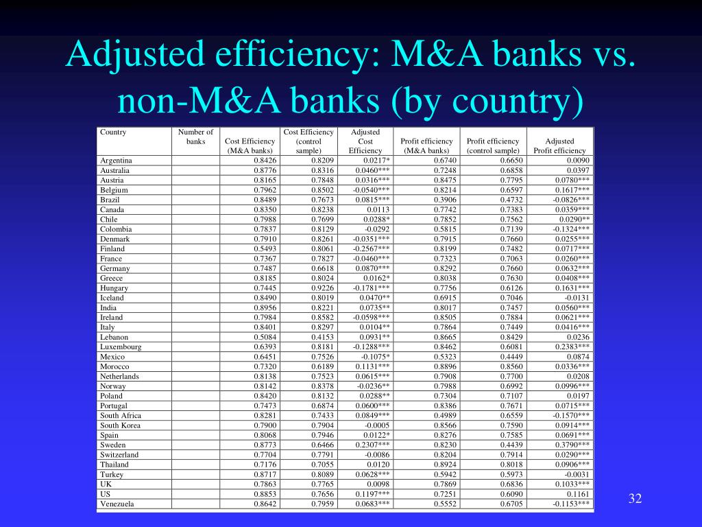 Adjusted efficiency: M&A banks vs. non-M&A banks (by country)