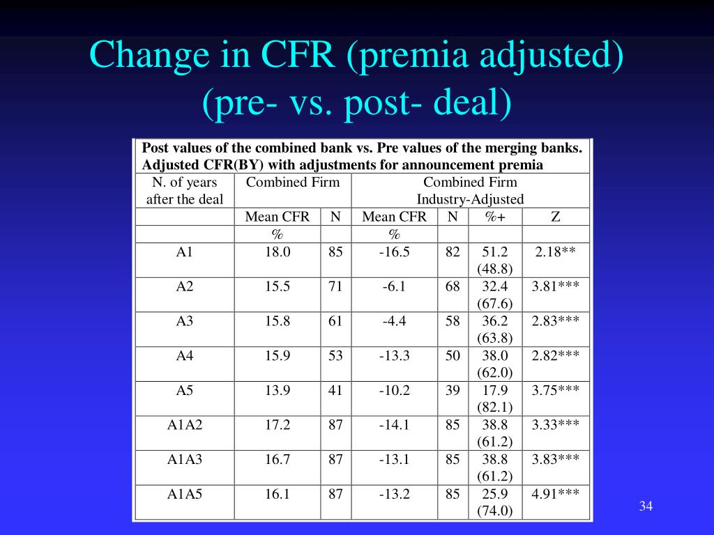 Change in CFR (premia adjusted)
