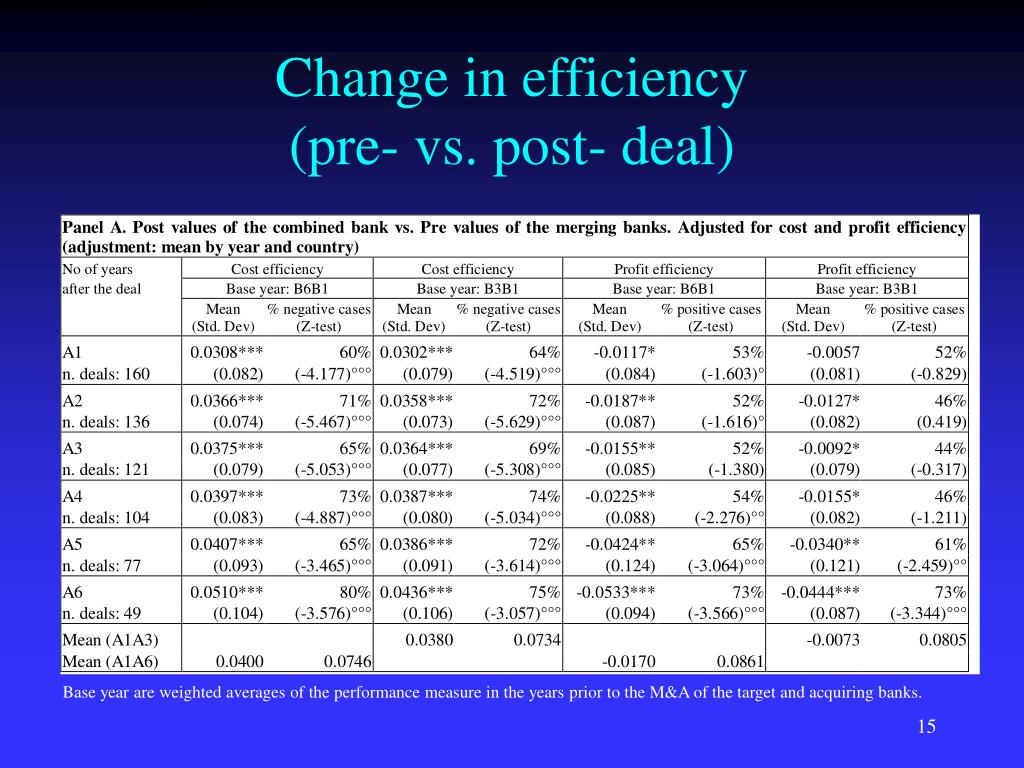Change in efficiency