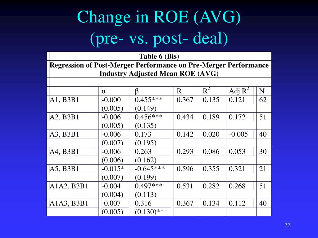 Change in ROE (AVG)