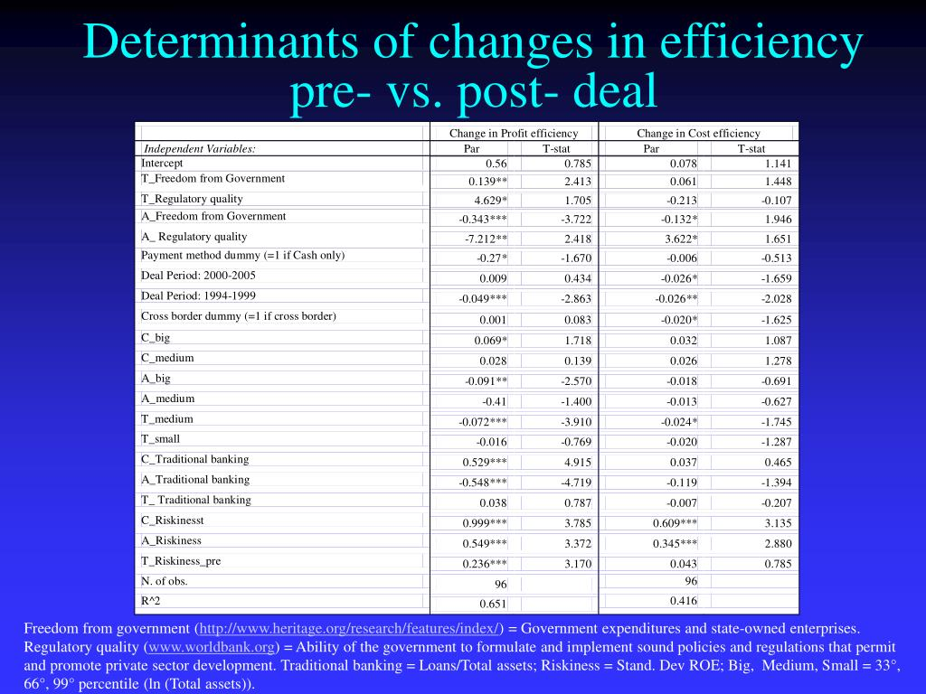 Determinants of changes in efficiency pre- vs. post- deal