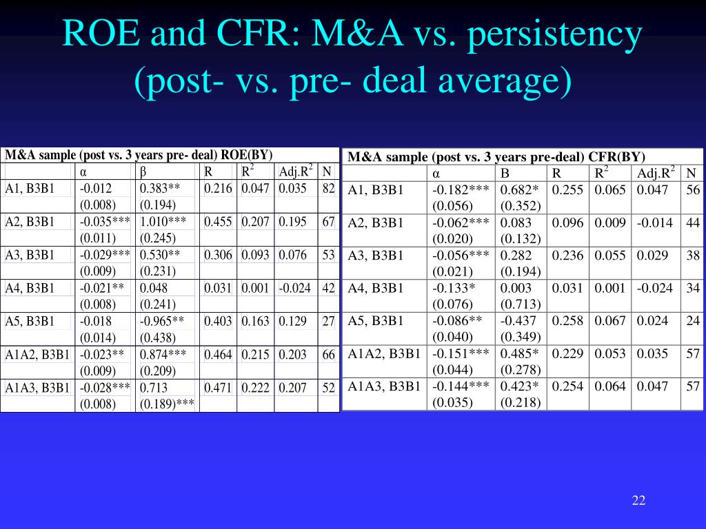ROE and CFR: M&A vs. persistency (post- vs. pre- deal average)