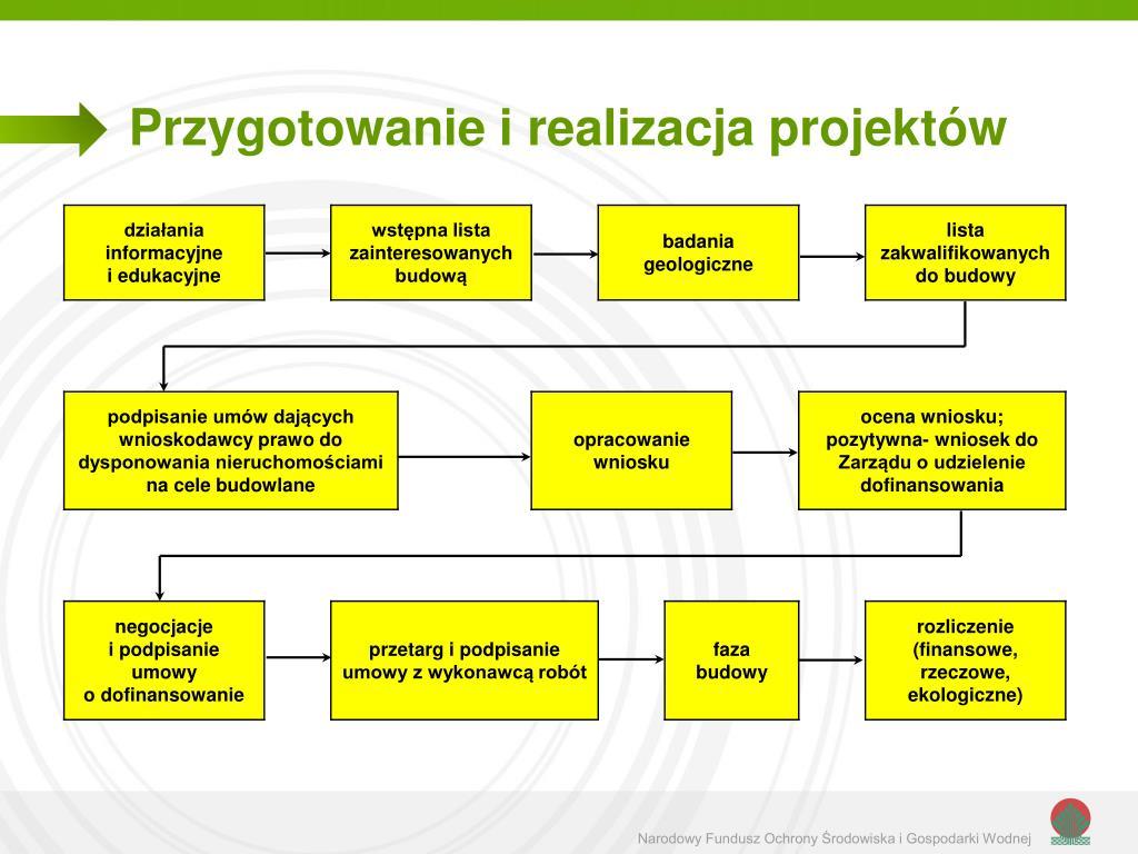 Przygotowanie i realizacja projektów