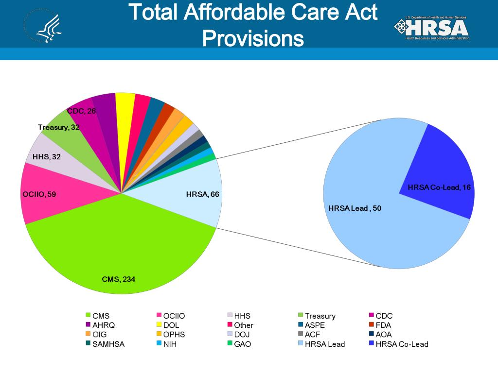 Total Affordable Care Act