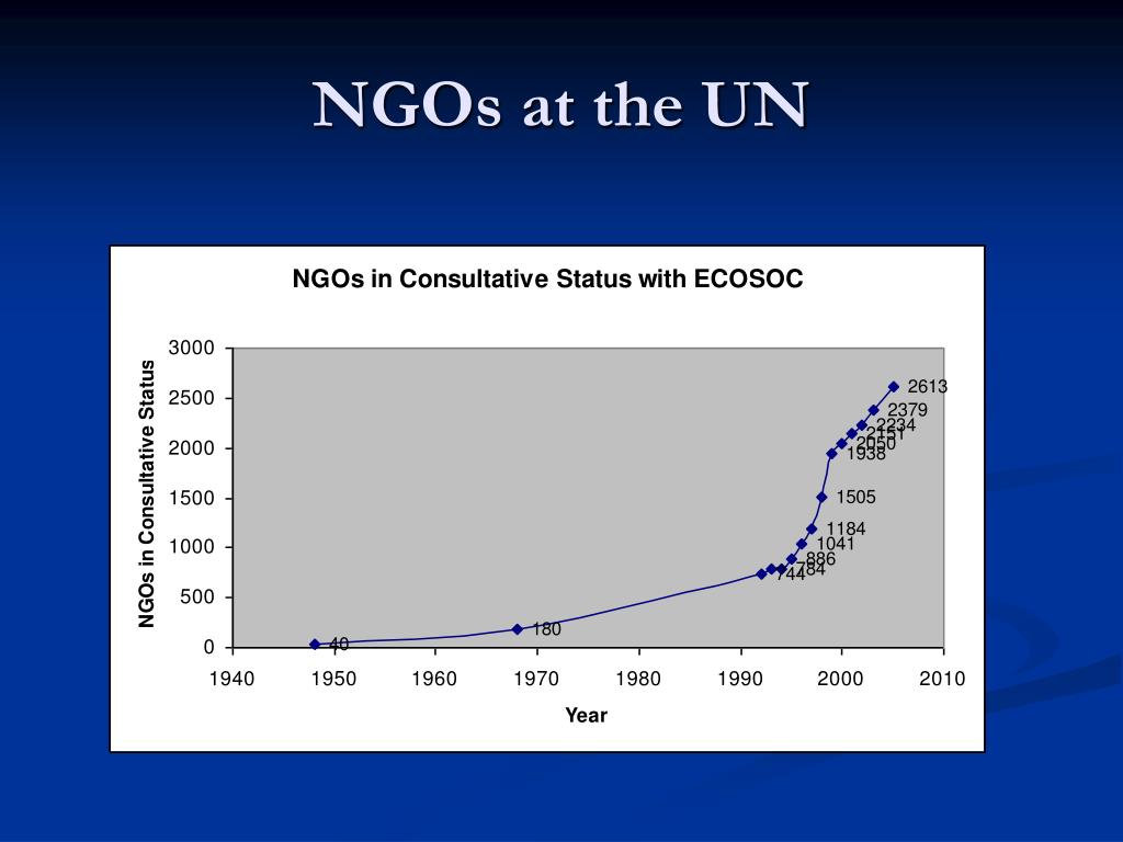 role of ngos Nongovernmental organizations (ngos), such as those listed below, provide valuable resources, tools and funding in the field of global health research.