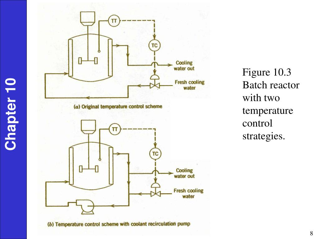 Figure 10.3 Batch reactor with two temperature control strategies.