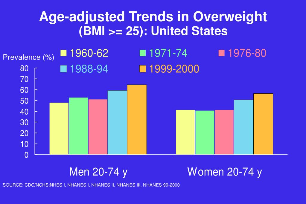 Age-adjusted Trends in Overweight