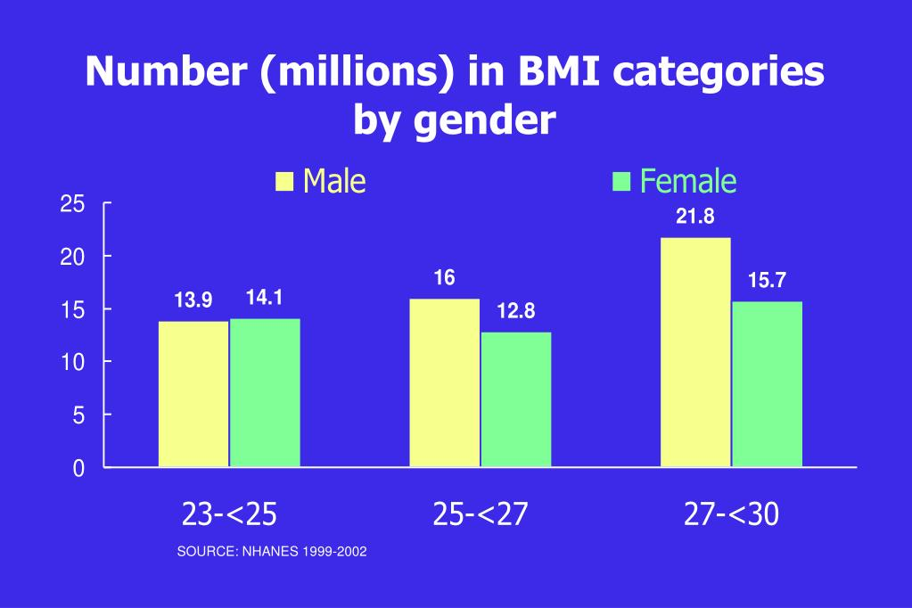 Number (millions) in BMI categories by gender