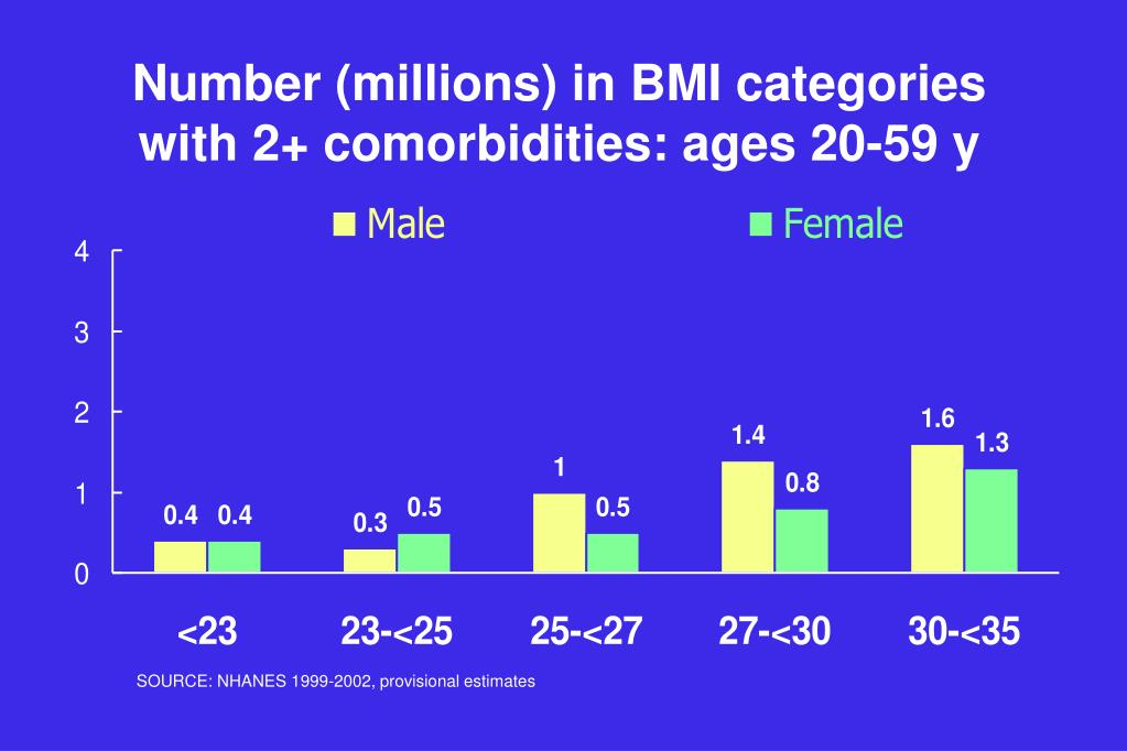 Number (millions) in BMI categories with 2+ comorbidities: ages 20-59 y