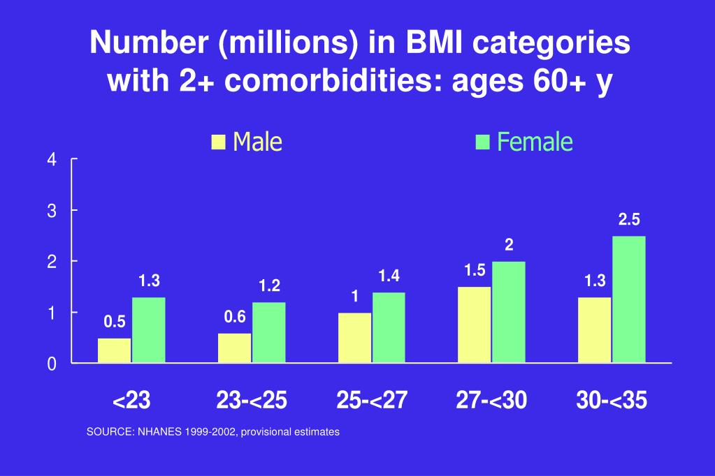 Number (millions) in BMI categories with 2+ comorbidities: ages 60+ y