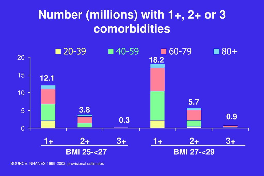 Number (millions) with 1+, 2+ or 3 comorbidities