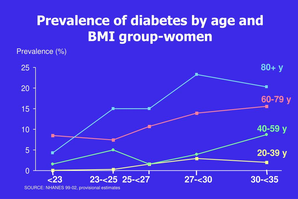 Prevalence of diabetes by age and BMI group-women