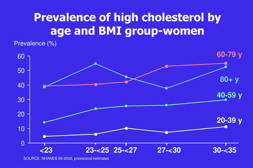 Prevalence of high cholesterol by age and BMI group-women