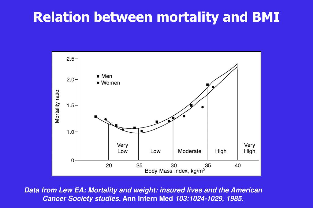 Relation between mortality and BMI