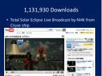 1 131 930 downloads