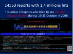 14553 reports with 1 4 millions hits