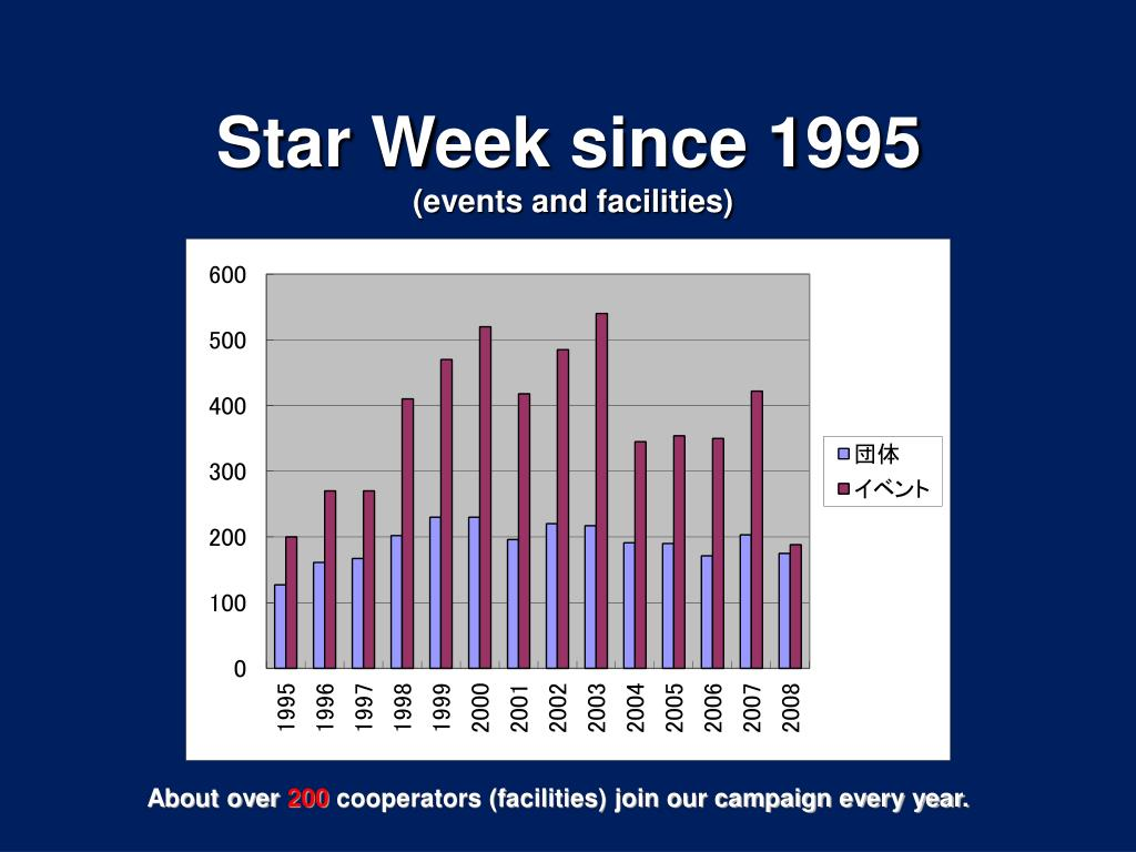 Star Week since 1995