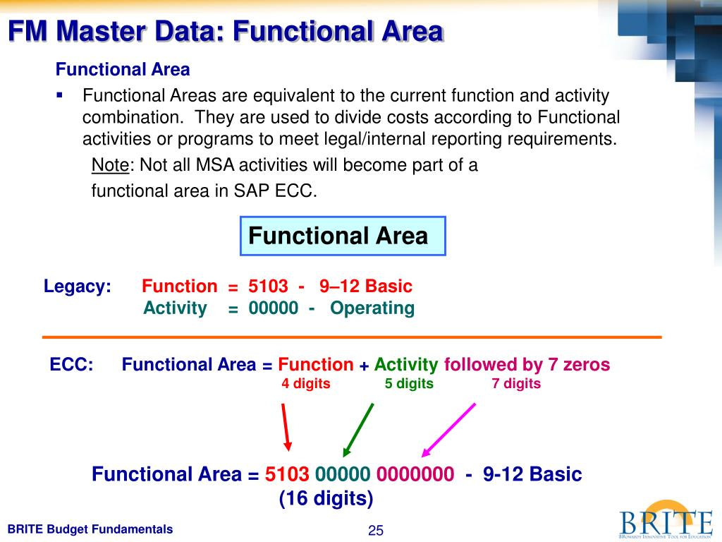 FM Master Data: Functional Area
