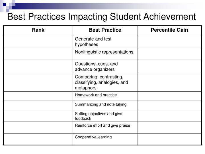 Best practices impacting student achievement