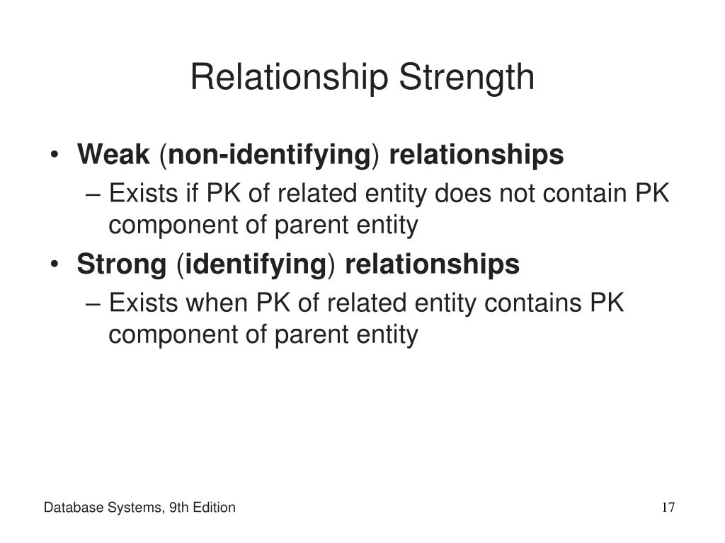 Relationship Strength