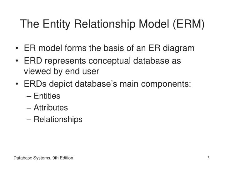 The entity relationship model erm l.jpg
