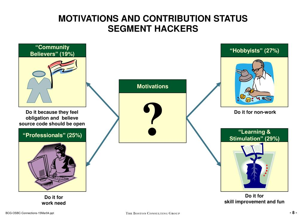 MOTIVATIONS AND CONTRIBUTION STATUS