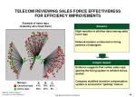 telecom reviewing sales force effectiveness for efficiency improvements