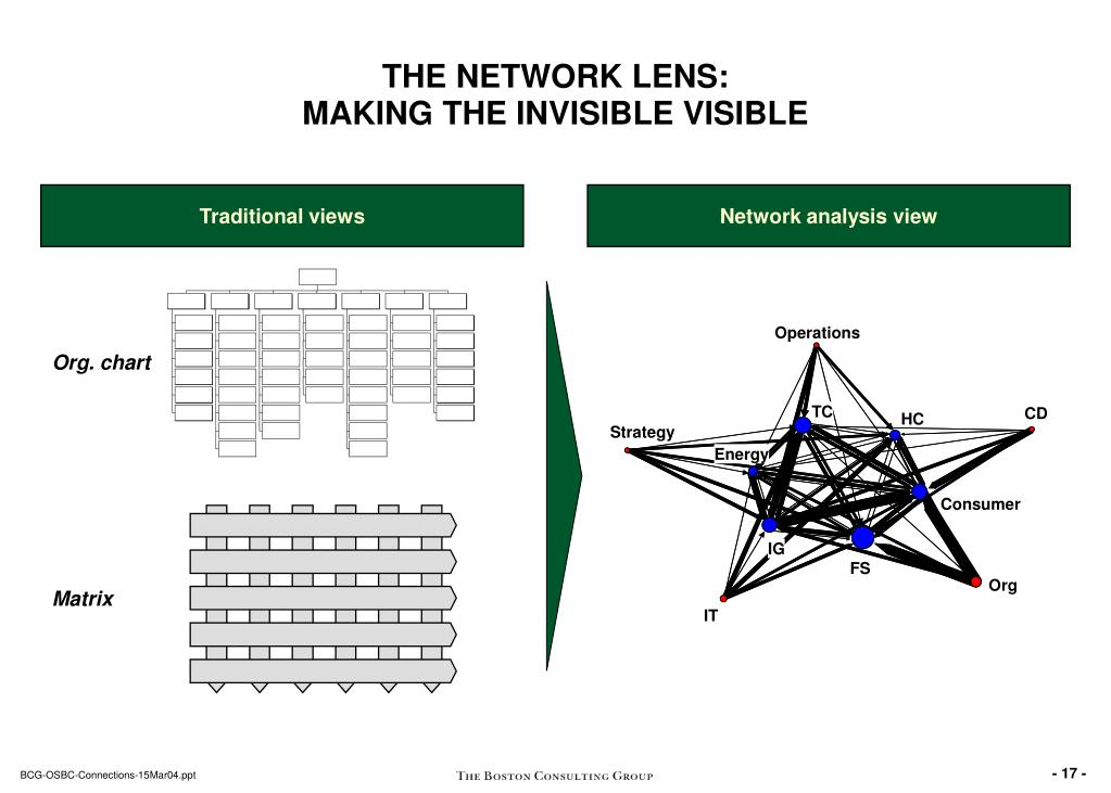THE NETWORK LENS: