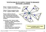 toyota builds its supply chain to enhance network learning