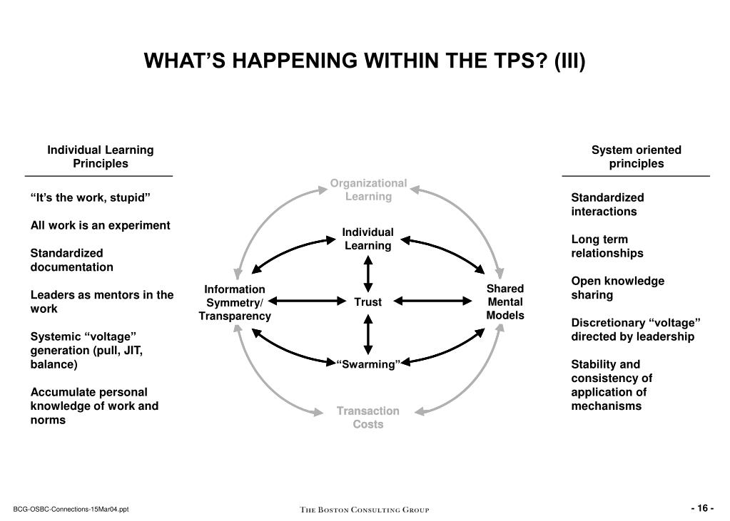 WHAT'S HAPPENING WITHIN THE TPS? (III)