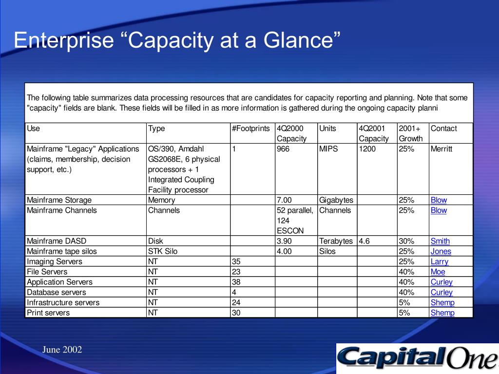"Enterprise ""Capacity at a Glance"""