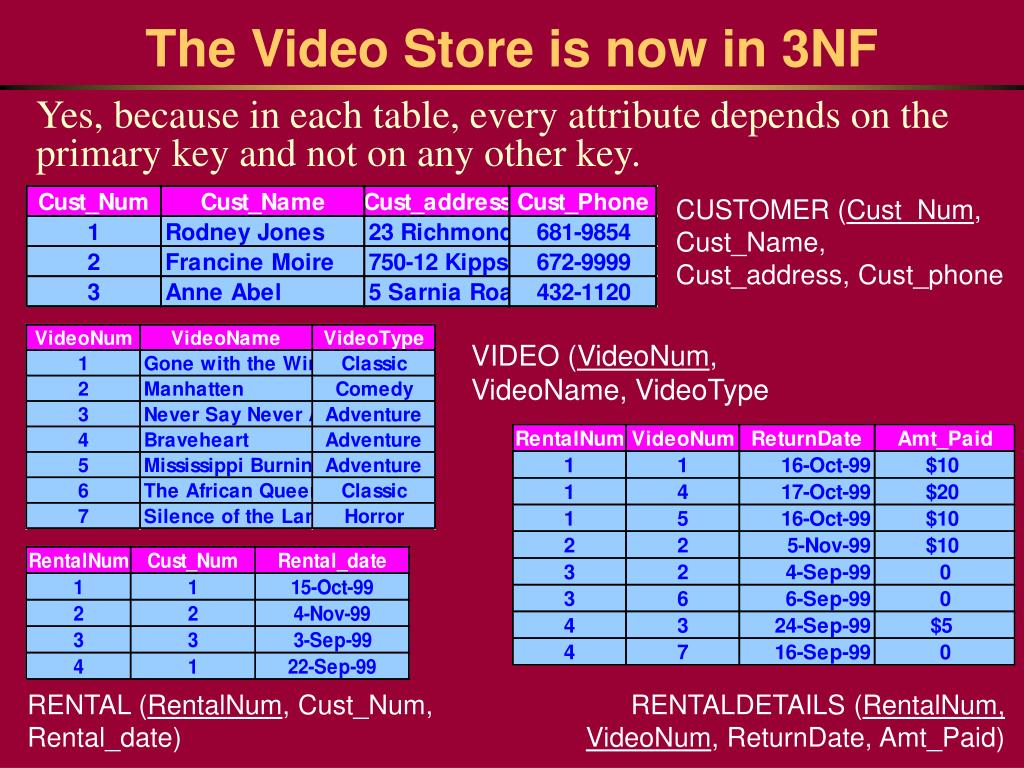 Ppt normalization of tables powerpoint presentation id for Table design normalization