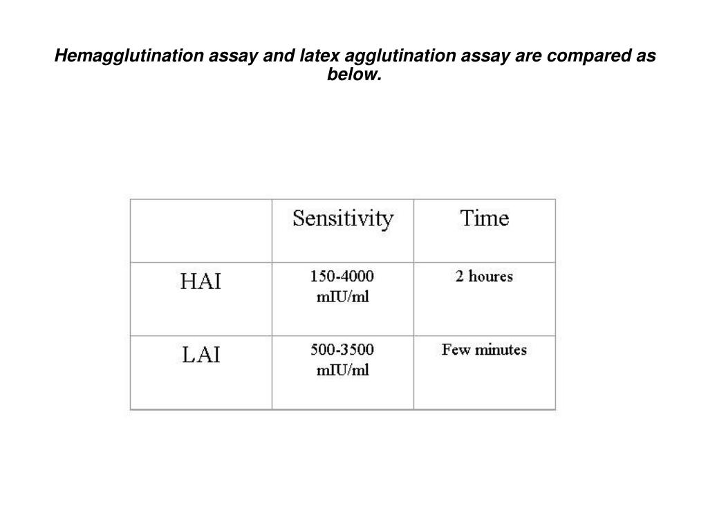 Hemagglutination assay and latex agglutination assay are compared as below.
