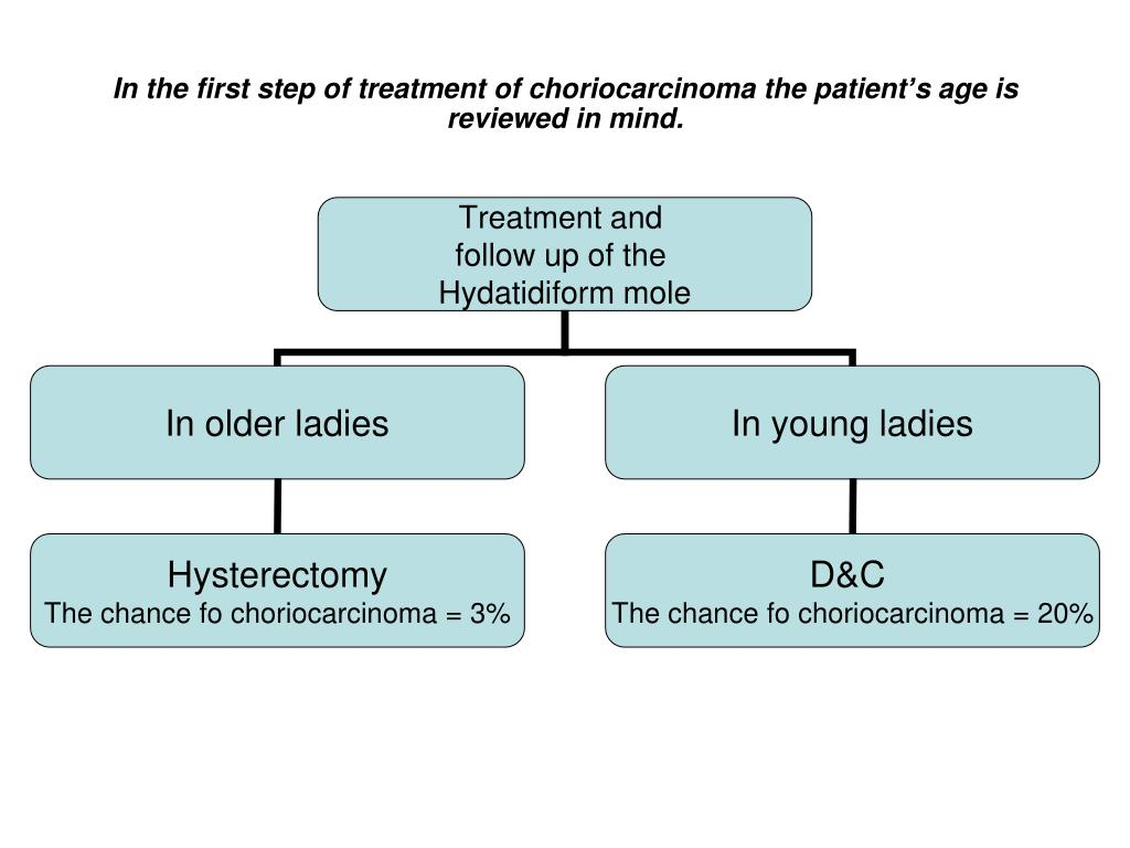 In the first step of treatment of choriocarcinoma the patient's age is reviewed in mind.